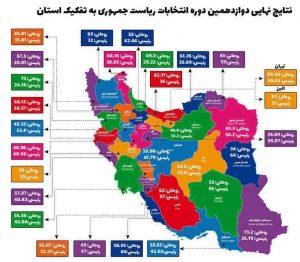 نتایج نهایی انتخابات ریاست جمهوری به تفکیک استان ها