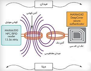 انتقال برق از گوشی به ان اف سی