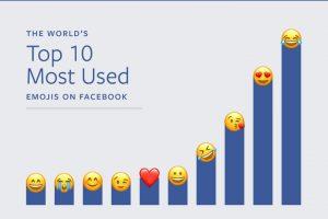 محبوبترین شکلکها بر اساس آمار فیس بوک