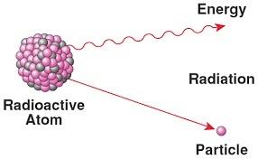رادیواکتیو چیست؟ (ثاتیر و مضرات رادیواکتیو چیست؟)