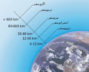 لایه های جو زمین