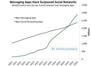 نمودار رشد پیامرسانها در برابر شبکههای اجتماعی (منبع: Business Insider)