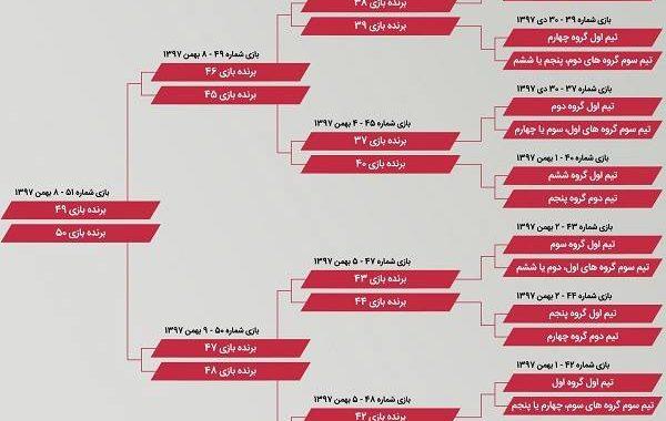نمودار جام ملت های  آسیا ۲۰۱۹ + نحوه صعود ایران تا فینال