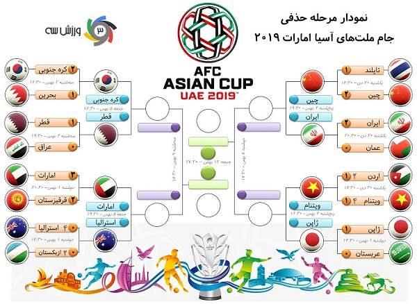 نمودار حذفی جام ملت های آسیا