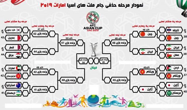 نمودار مرحله حذفی جام ملت های آسیا ۲۰۱۹