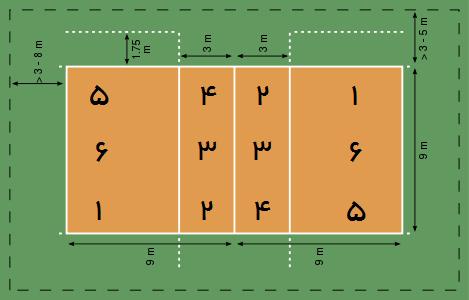 مناطق زمین در والیبال چیست؟