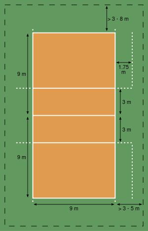 مناطق زمین در والیبال