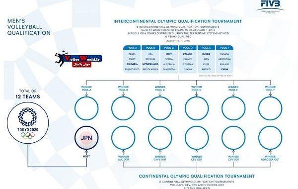 گروه ایران در مسابقات والیبال انتخابی المپیک ۲۰۲۰