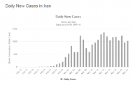 نمودار کرونا در ایران - نمودار مبتلایان و جان باختگان