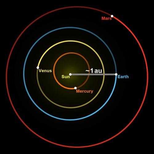 یکای نجومی چیست؟